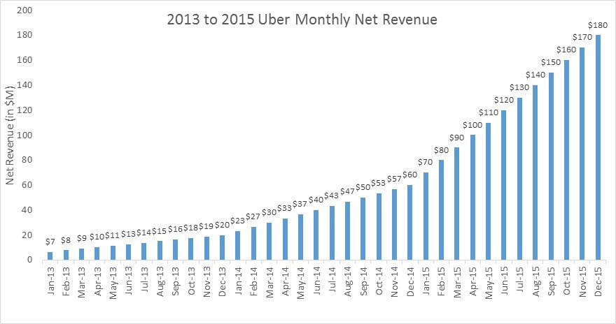 uber monthly revenue